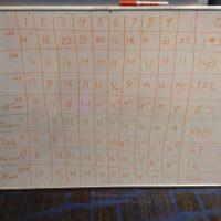 7-16-2019 mission valley tunnel comp scoreboard